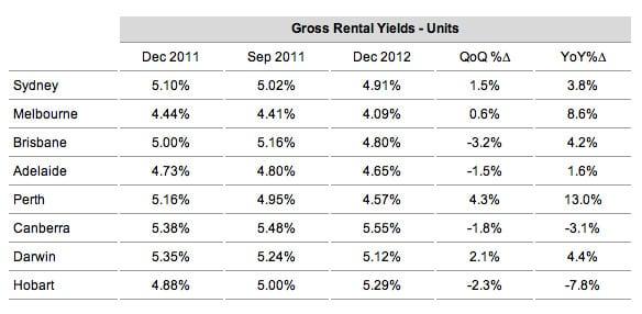 gross_rental_2 | Tax Depreciation Schedules - Depreciation Reports ...